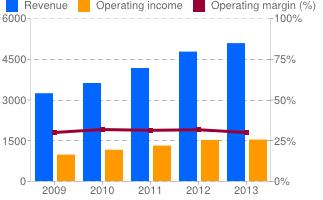 Fig. 1 (Google Finance)